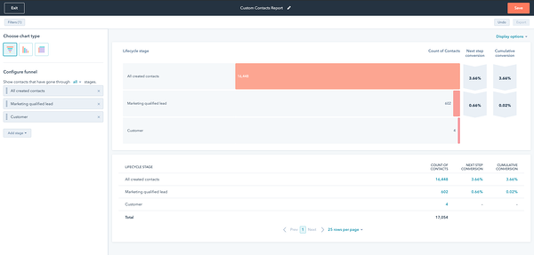 lifecycle stage funnel marketing reporting hubspot