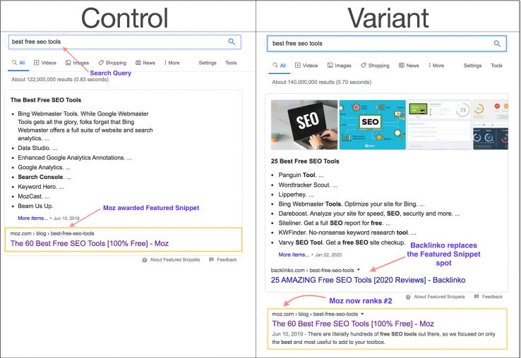 Featured Snippets Experiment Examples