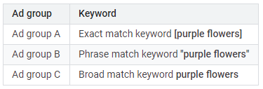 keywords vs search terms match types