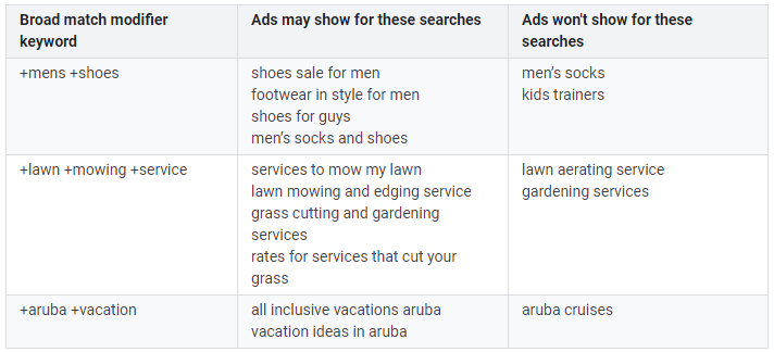 keywords vs search terms broad match modifiers