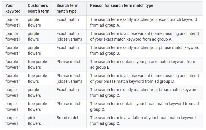 keywords vs search terms clarified