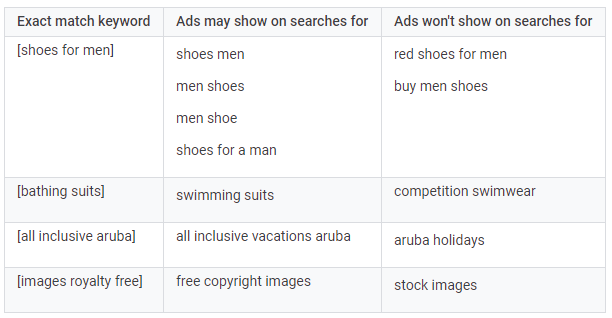 keywords vs search terms exact match
