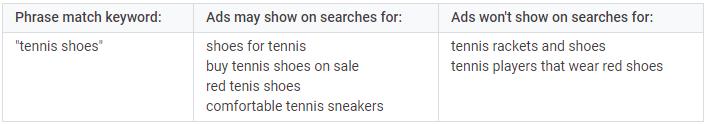 keywords vs search terms phrase match