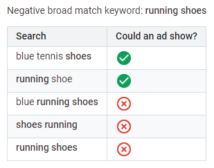 search terms or keywords negative broad match