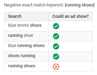 search terms or keywords negative exact match