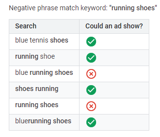 search terms or keywords negative phrase match