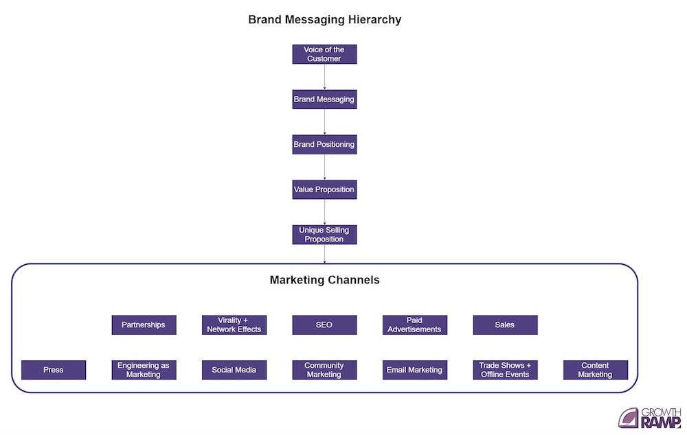 voice of the customer messaging hierarchy