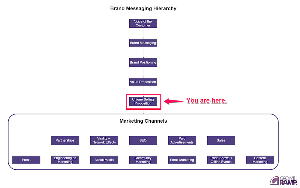 voice of the customer USP messaging hierarchy