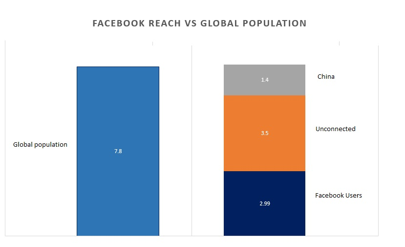 Facebook versus world population