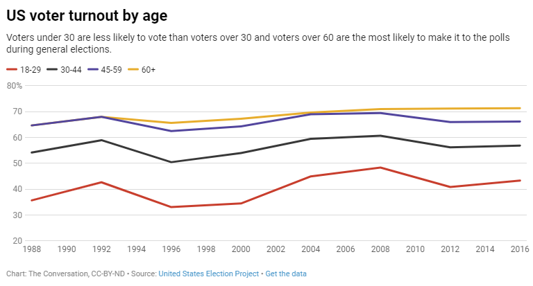 US voter turnout over time