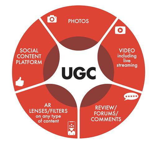 top user generated content strategies