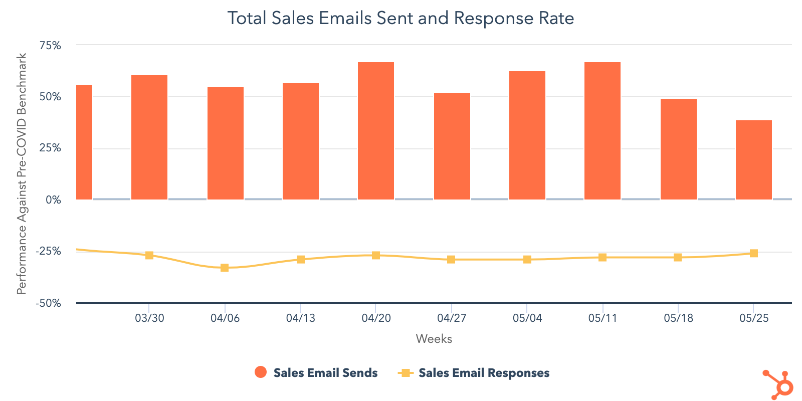 Total-sales-emails-sent-response