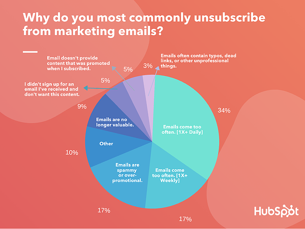 Why do you most commonly unsubscribe from marketing email