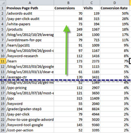excel spreadsheet showing different pages and their conversion rates, indicating the top converting pages are ideal for remarketing