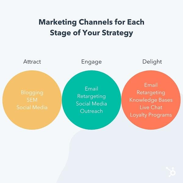 marketing channels for each stage of your strategy: attract, engage, delight