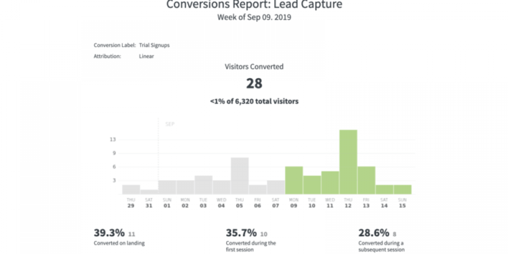 Parse.ly looks to solve content marketing attribution challenges