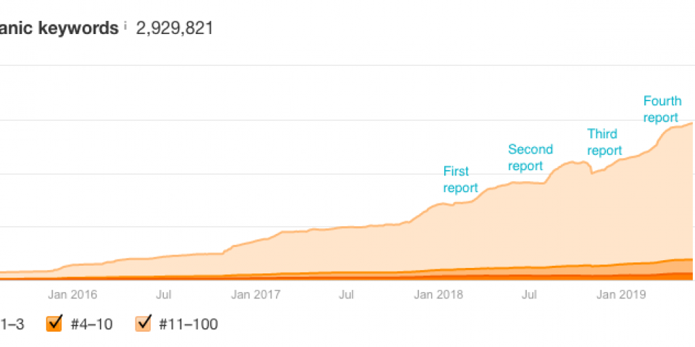 How to Skyrocket Your Blog's Organic Traffic With a Search Insights Report