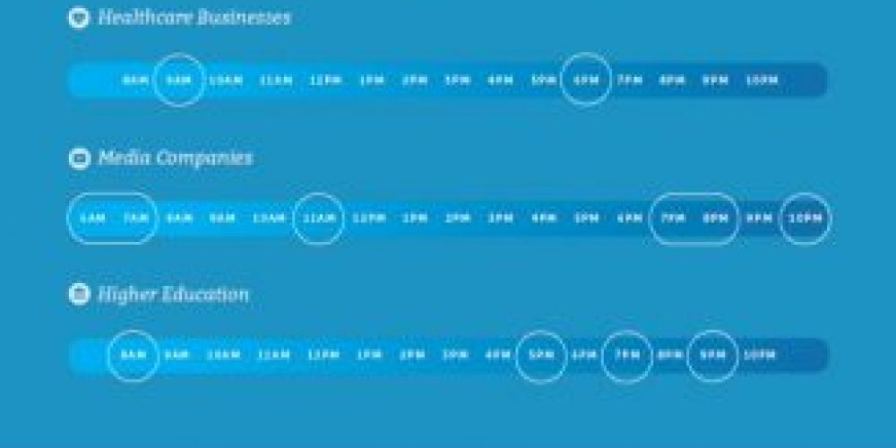 The Best Times to Post on Social Media According to Research [Infographic]