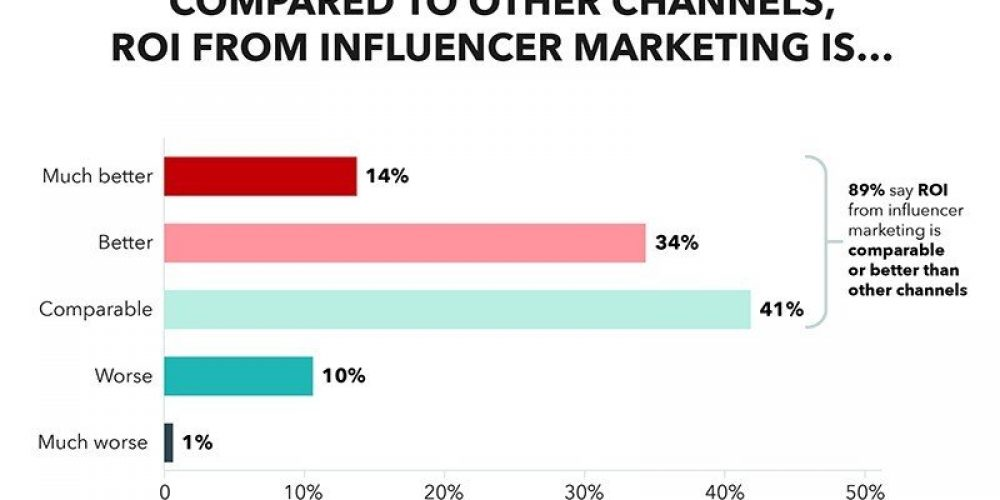 How Social Media Influencers Can Impact Your Customers' Purchase Decisions