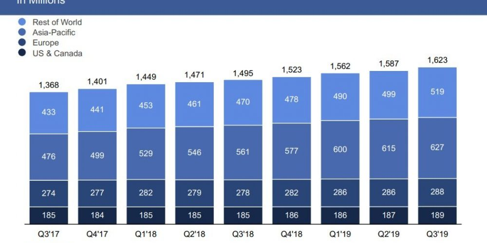 Facebook Q3 Update: More Users, Higher Revenue, Despite Ongoing Controversies