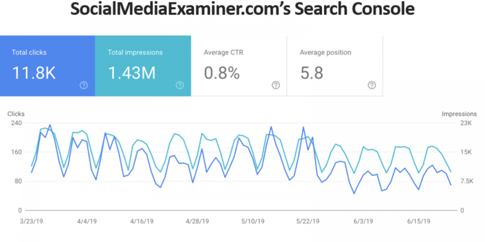 Google's Hogging Half Your Traffic: How to Get It Back via @LongtailUX