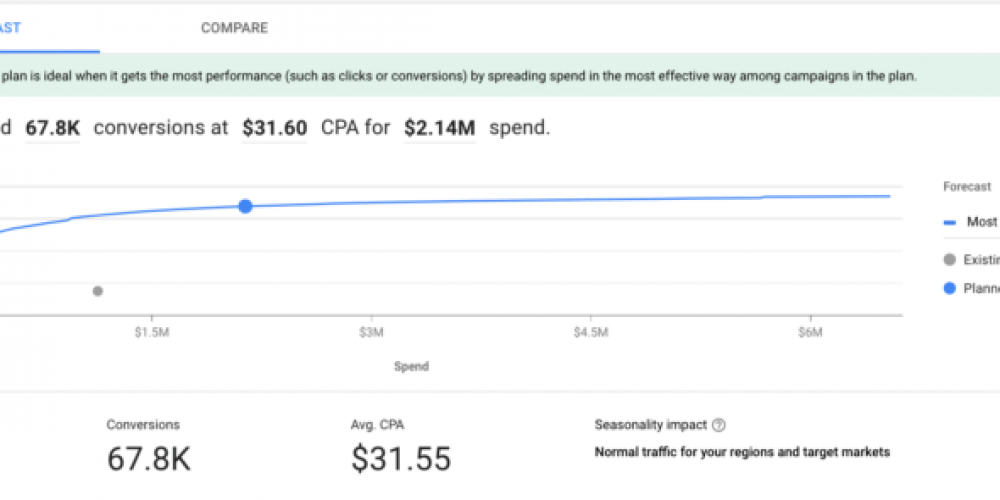 Google Ads' Performance Planner can help predict performance across accounts