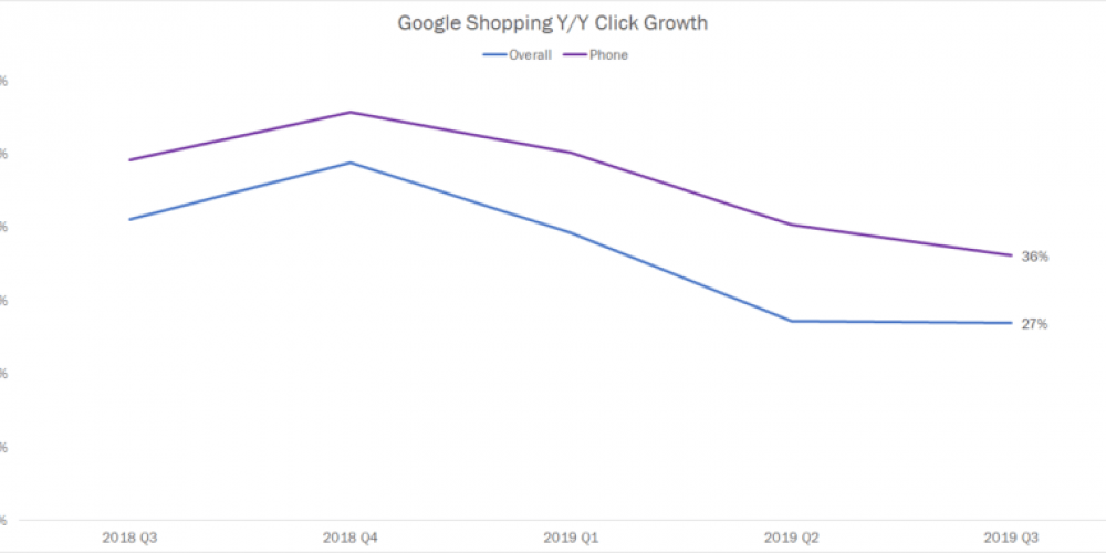 Paid search trends to watch for the 2019 holiday shopping season