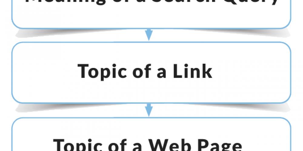 Coordinate Links and Content for Success via @martinibuster