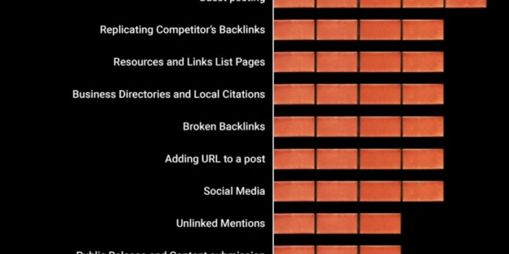 The Most Effective Off Page SEO Techniques to Improve Your Google Rankings [Infographic]
