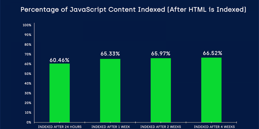 JavaScript Indexing Delays Are Still an Issue for Google via @TomekRudzki