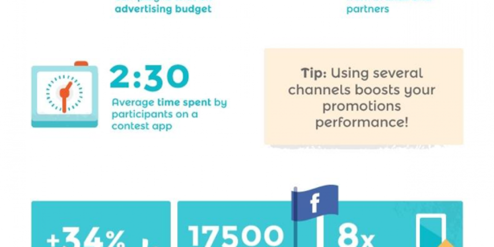 5 Social Media Contest Tools to Help Maximize Engagement With Your Campaigns