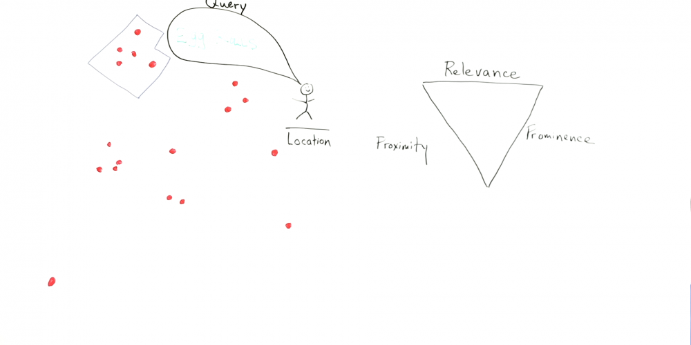 The Local Algorithm: Relevance, Proximity, and Prominence