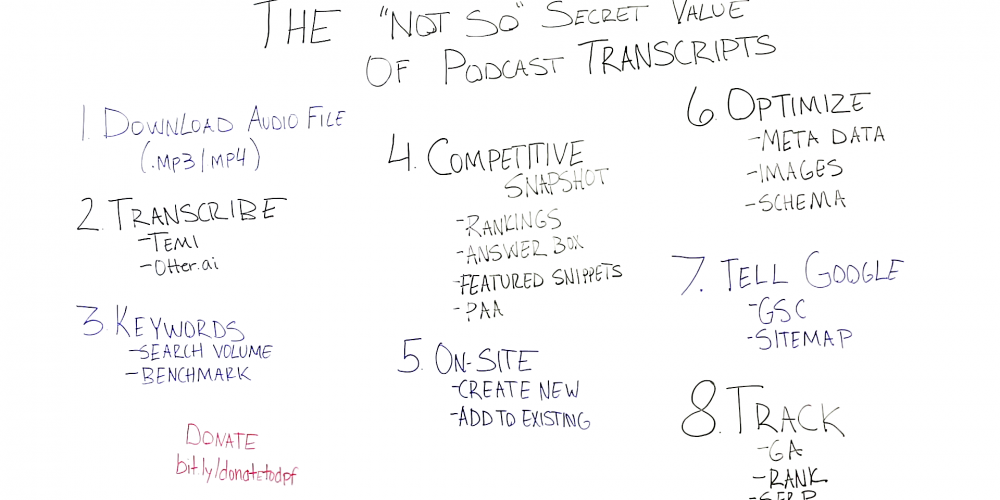The Not-So-Secret Value of Podcast Transcripts – Whiteboard Friday