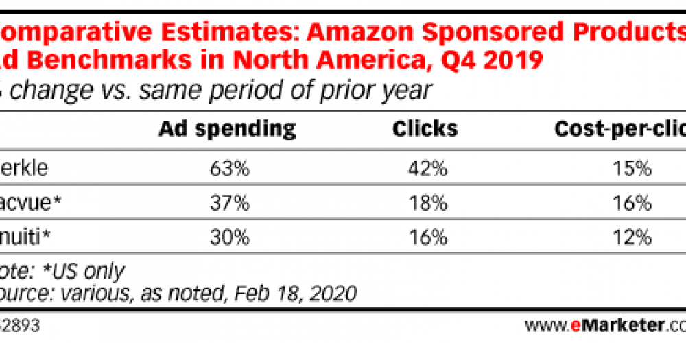 Amazon Sponsored Product Ads Are Rising in Price, New Report Says via @MattGSouthern