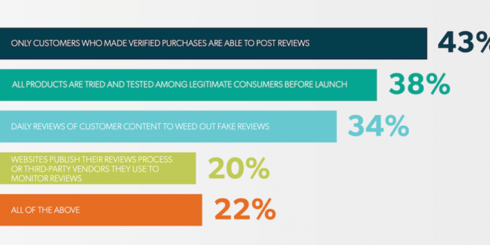 Majority of consumers want standards and tougher action against review fraud