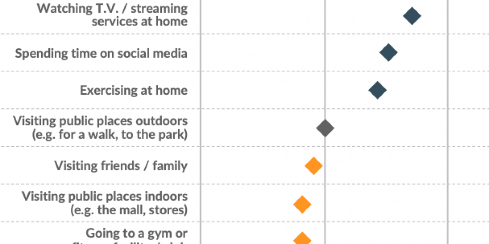 COVID-Consumers: Pessimistic, but spending more online