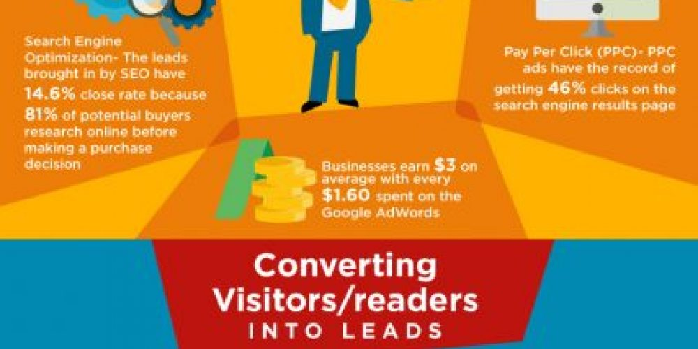 How to Attract and Convert Website Visitors Using an Inbound Marketing Strategy [Infographic]