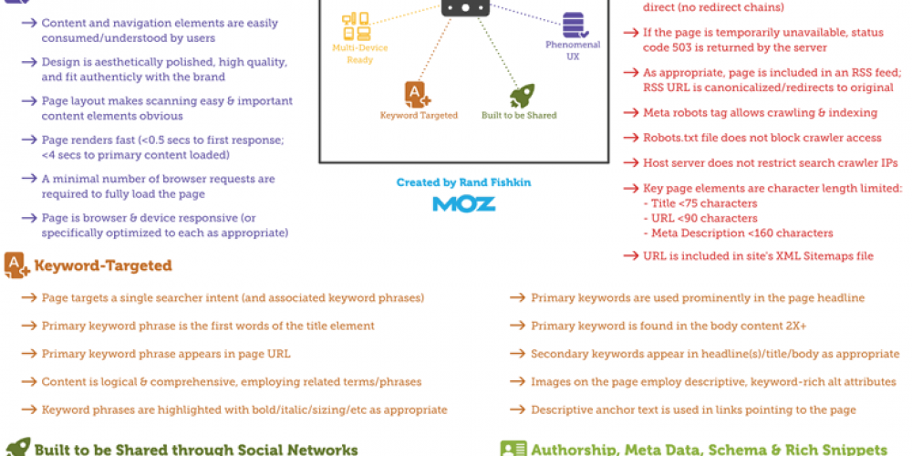 SEO in 2020: What Basics You Need to Know to Be Successful via @BrianHarnish