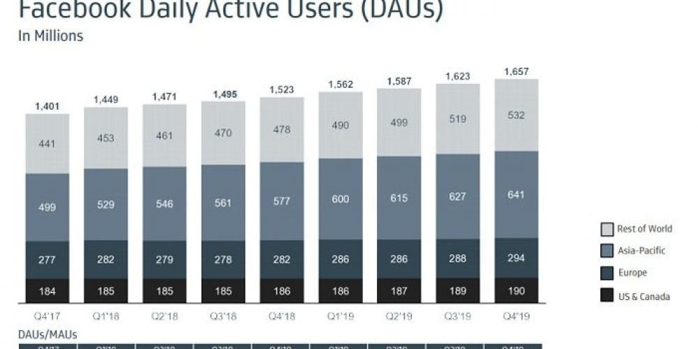 Facebook Climbs to 2.5 Billion Monthly Active Users, But Rising Costs Impede Income Growth