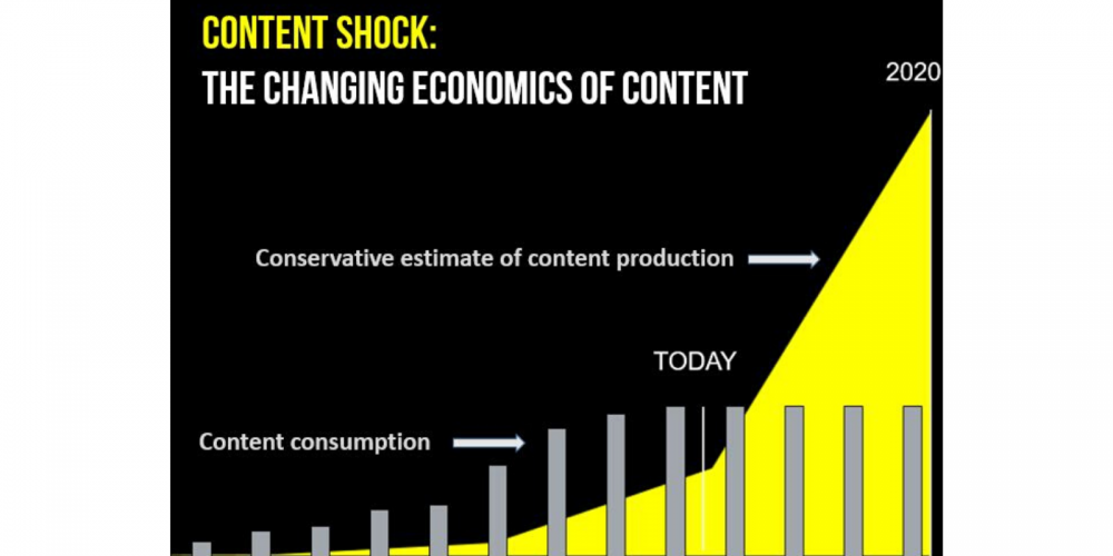 6 Reasons Why More Content Isn't Better (It's Actually Worse!) via @thatbberg