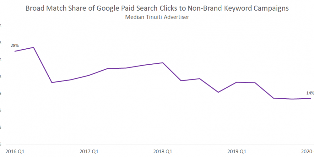How Google close variants brought broad match to every match type