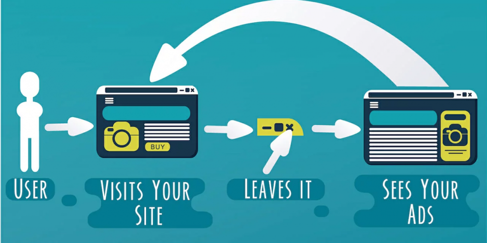 The Process and Performance of Ad Retargeting, and Why You Should be Using it