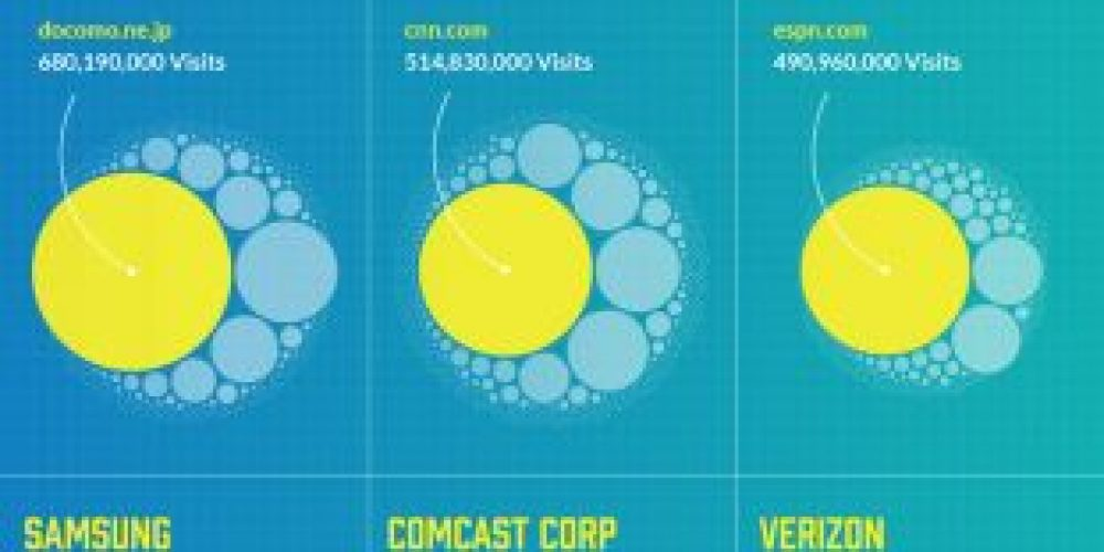 The Giants of the Web: The 25 Companies Who Own the Most Domain Names [Infographic]