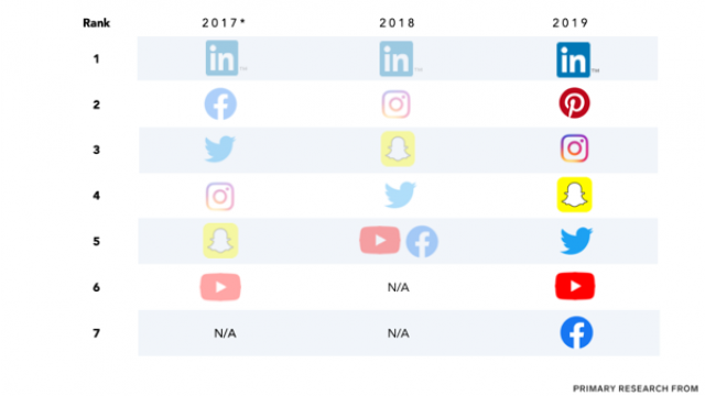 24 LinkedIn Stats That Marketers Need to Know in 2020