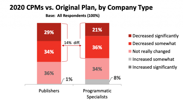 Nearly two-thirds of online publishers saw lower CPMs in early May