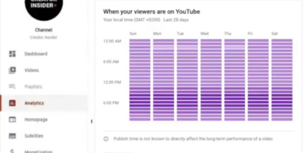 YouTube to Show Creators What Time of Day Their Audience is Online via @MattGSouthern