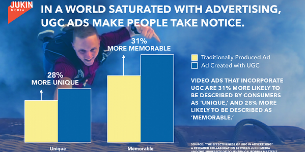 Why Marketers Should Implement User-Generated Content: 23 Stats to Know