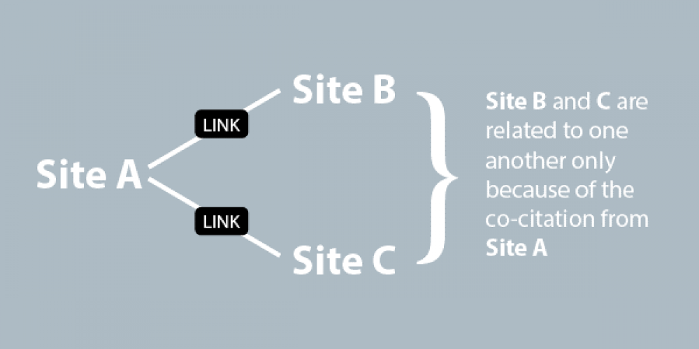 Co-Citation & Co-Occurrence: How Important Are They for SEO Today? via @AdamHeitzman