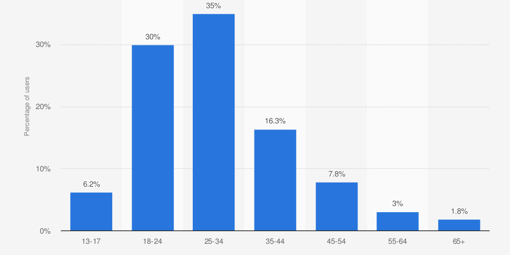 How the Facebook & Instagram Divergence Impacts Your Media Spend via @SusanEDub