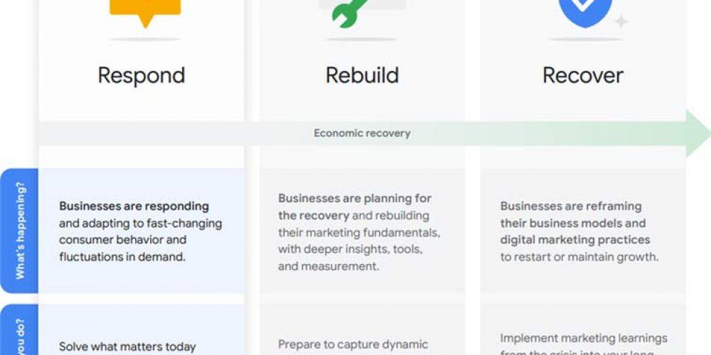Google Covid-19 Marketing Strategy Playbook via @martinibuster